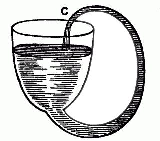 Boyle's Self Flowing Flask